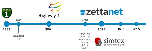 zettanet_history_0
